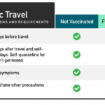 Domestic Travel During COVID-19  | CDC